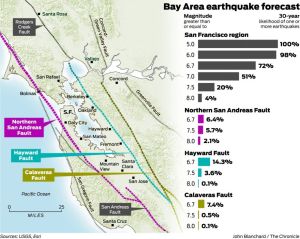 This March 2015 article in the Chronicle displayed the chances of a severe earthquake in the Bay Area in the next 30 years.