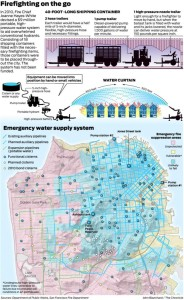 According to a 2014 article in the Chronicle, large areas of the city are unprotected by the city's emergency water supply system. They rely on the city's two portable pumping system.