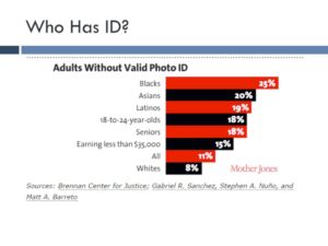 Laws requiring voters to show photo ID disproportionately disadvantage groups more likely not to have valid photo ID.