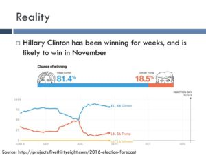 "As of late August, Nate Silver's ""poll aggregating"" website (538.com) showed Hillary Clinton very likely to win (but her chances continued to decline into early September)."