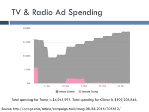 Clinton has vastly outspent Trump in ad buys for the late summer and fall.
