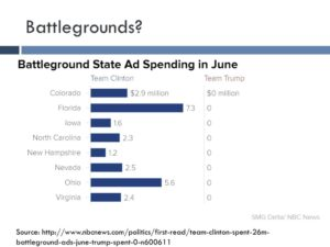 In June, Trump spent nothing on ads in battleground states, while Clinton spent liberally. (Not shown: the effect in the polls, which was less than great for Clinton.)
