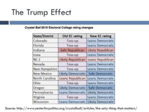 "According to Larry Sabato's ""crystal ball"" website, Trump has made the battleground states all more Democratic."
