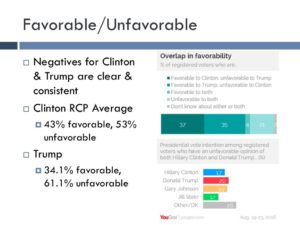 Clinton and Trump continue to have high unfavorable ratings.