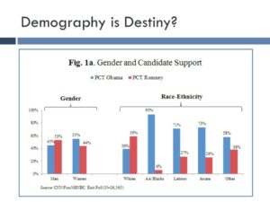 In 2012, women, Blacks, Latinos, and Asians favored Obama; men and whites favored Romney. (Not shown: Obama won by less than 4%.)